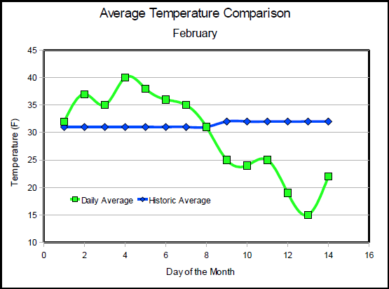 Comparison of Average Temperature to Actual
