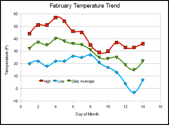 Flagstaff Temperatures - February 1-14, 2009