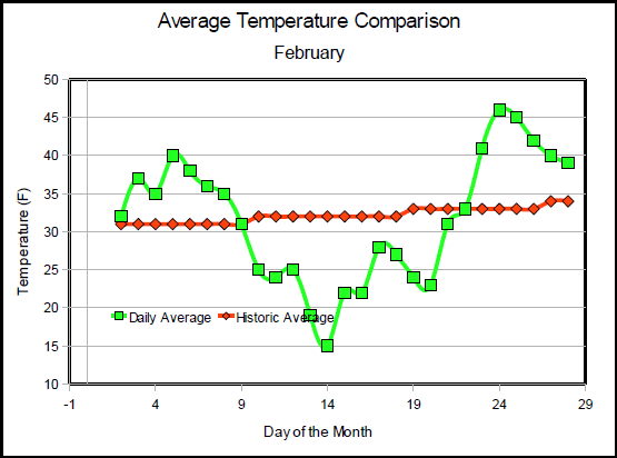 February Temperatures - Comparison to Normal