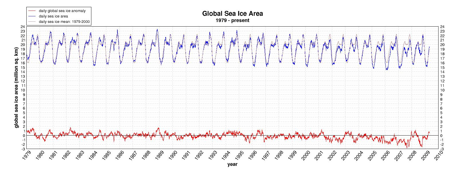 Global Sea Ice 5-1-09