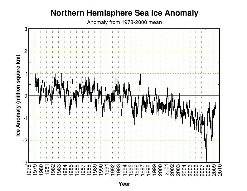 Northern Sea Ice compared to average 79-09