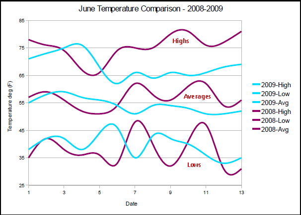 Comparison of June 2008 to June 2009 Temperatures