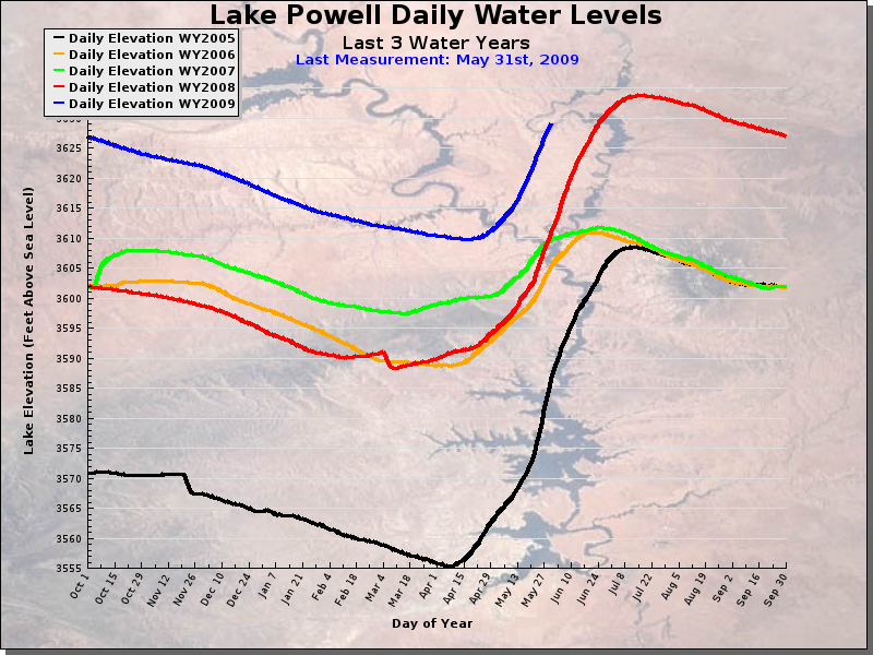 Lake Powell Water Level History