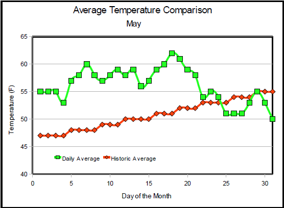 may-2009-ave-temp