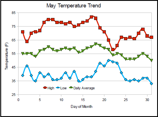 May Temperatures