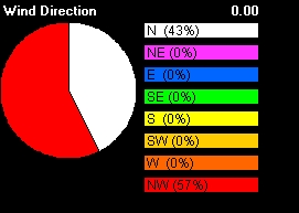 Recent Wind Direction for First 6 Hours of August 2
