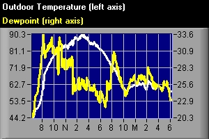 Temperature and Dewpoint at My Weather Station 24hours prior to 630am, 8-20-09