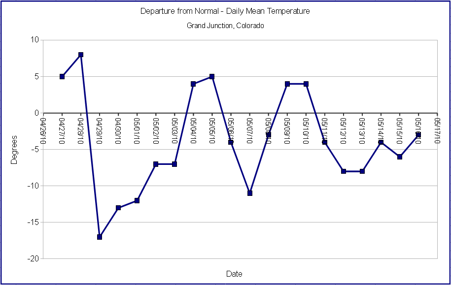 Departure from Normal Daily Mean Temperatures Late April to Early May 2010, Grand Junction, Colorado