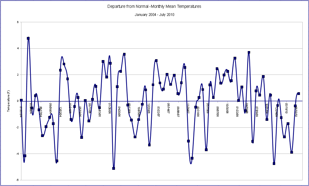 Departure from average monthly mean temperatures January 2004 - July 2010