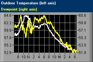 Overnight Temperature and Dewpoint - August 2-3, 2010