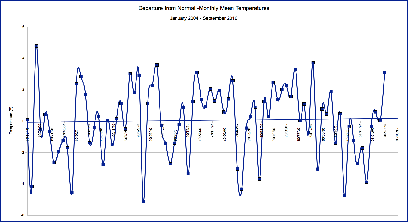 Departure from normal mean temperatures, 2004-2010