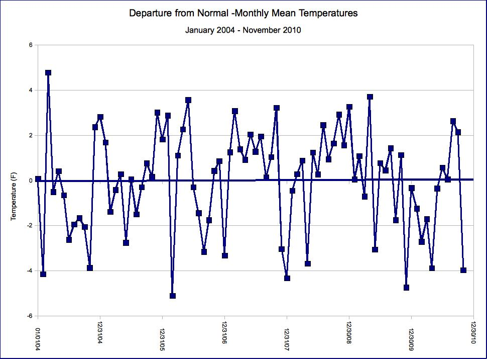 Departure from average for 2004-present for monthly mean temperatures in Flagstaff