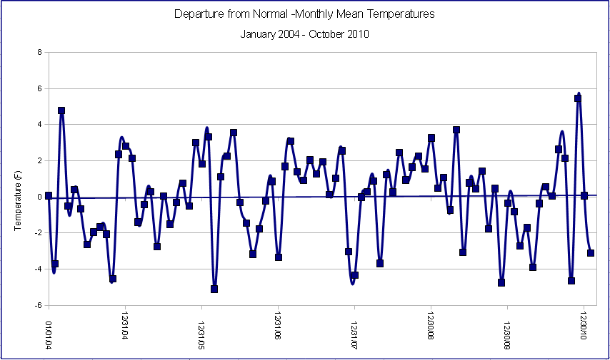 Average Monthly Temperatures since 2004