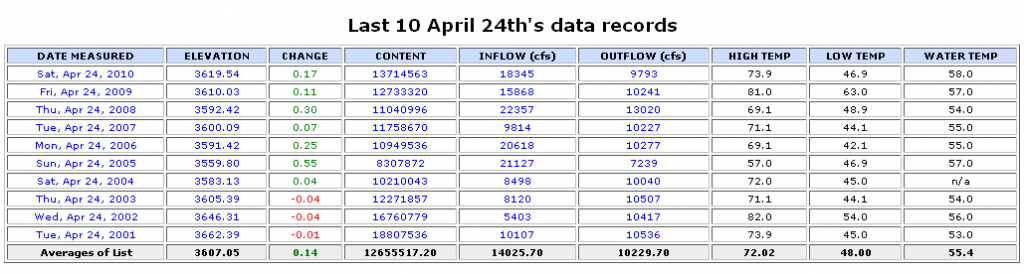10 year Lake Powell data for April 24 - lakepowell.water-data.com