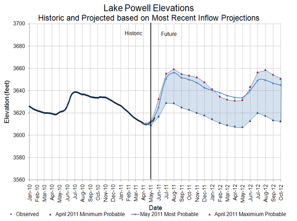 Lake Powell water level projection. Bureau of Reclamation