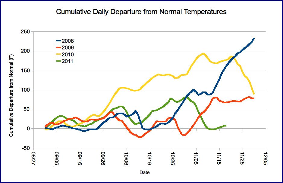 Cumulative departure from normal daily temperatures, Falls 2008-2011