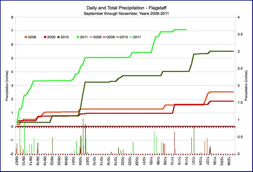 Fall Precipitation for  2008-2011