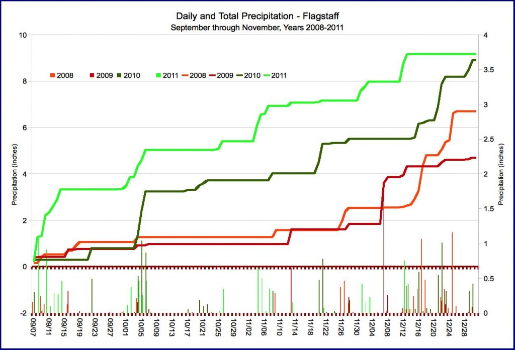 Precipitation for fall and early winter, 2008-2011