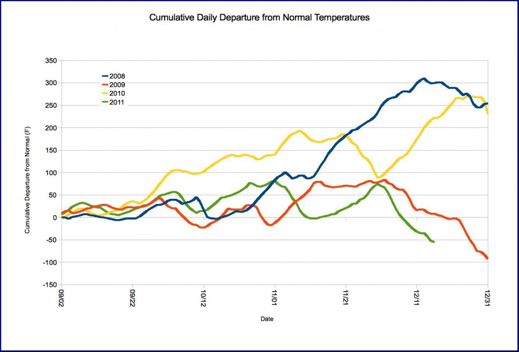 Sum of daily departure from normal temperatures, fall 2008-2011