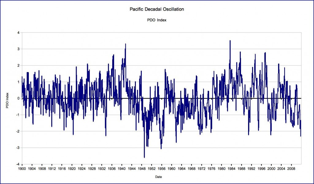 PDO Index based on data from Joint Institute for the Study of the Atmosphere and the Ocean at the University of Washington