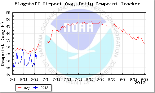 Flagstaff dewpoint temperatures from the Monsoon Tracker website of the National Weather Service in Tucson