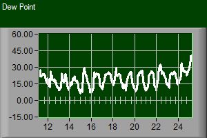 This graph of dewpoint shows the aggressive increase in moisture overnight.
