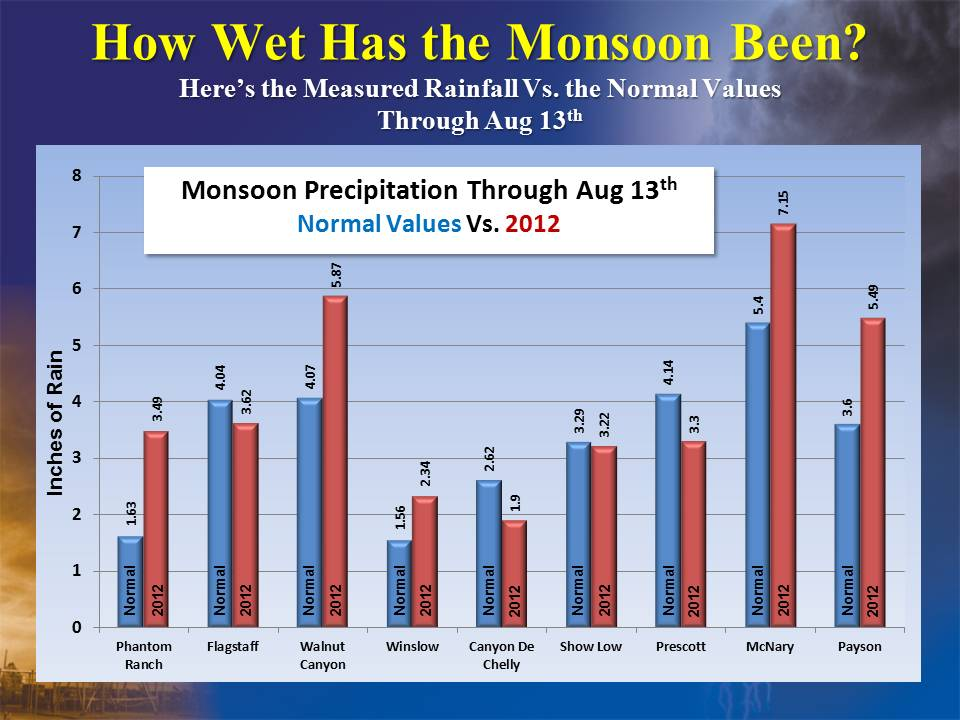 Monsoon Precipitation from the National Weather Service. August 17, 2012
