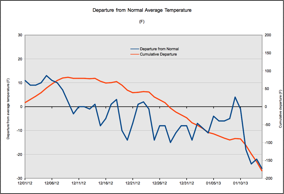 Departure from normal temperatures(blue) and cumulative departure(orange) for December and January.Departure from normal temperatures and cumulative departure for December and January.