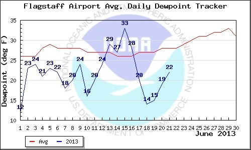 Flagstaff's recent dew point temperatures