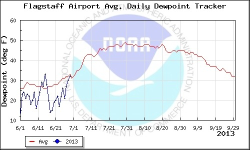 Flagstaff dewpoint graph from the NWS Monsoon tracking site