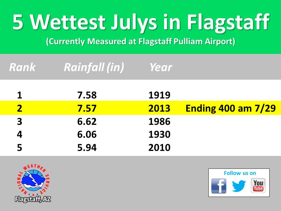 5 Wettest July in Flagstaff