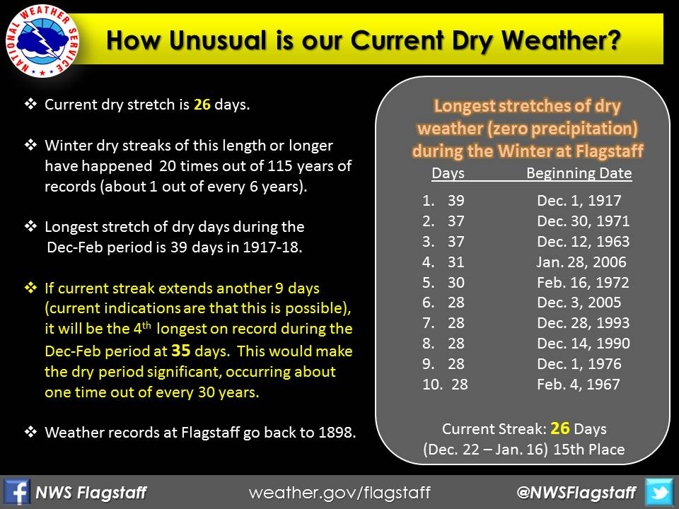 Dry Spell Stats from National Weather Service - Flagstaff