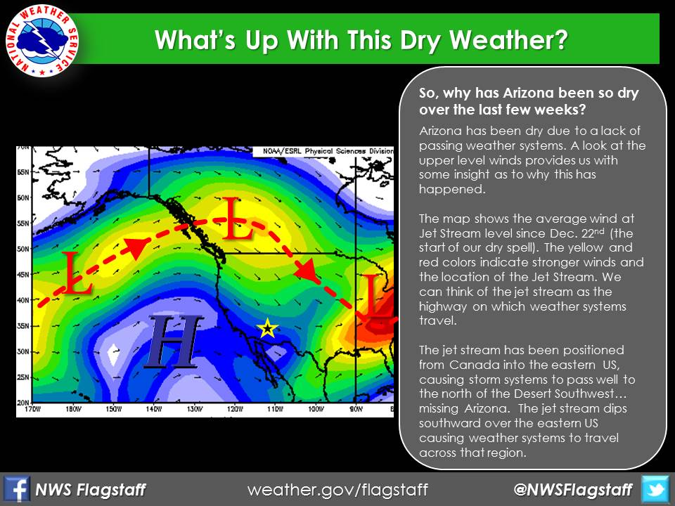 Dry Weather Pattern from National Weather Service Flagstaff