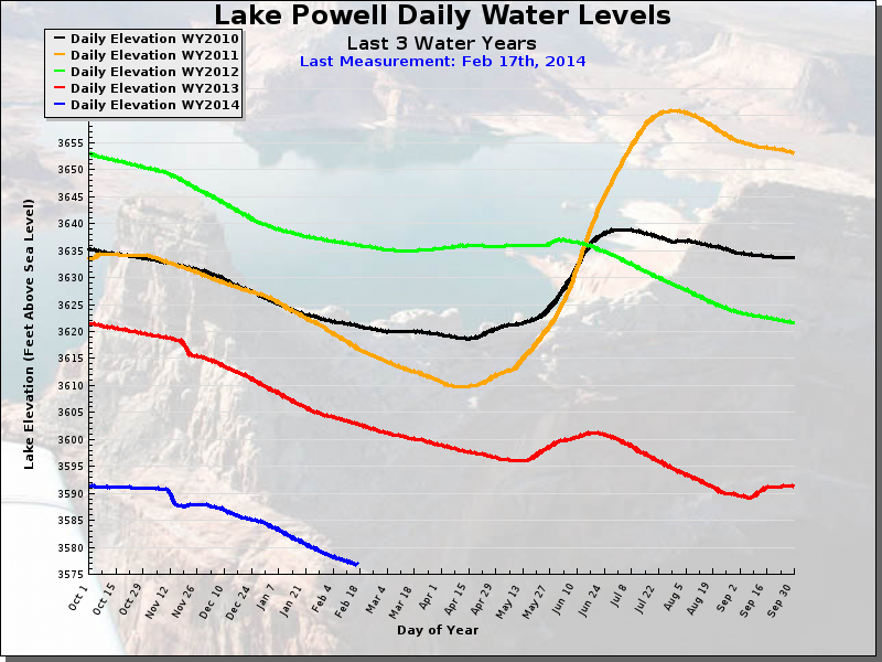 Lake Powell water levels since 2010 - http://lakepowell.water-data.com/