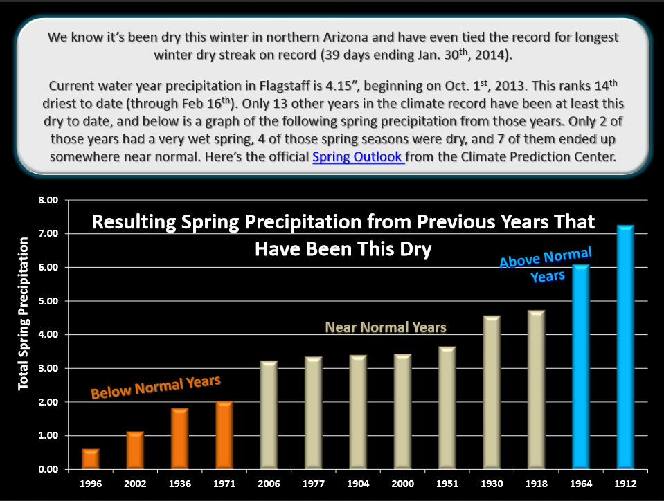 Spring precipitation following dry winters - National Weather Service Flagstaff
