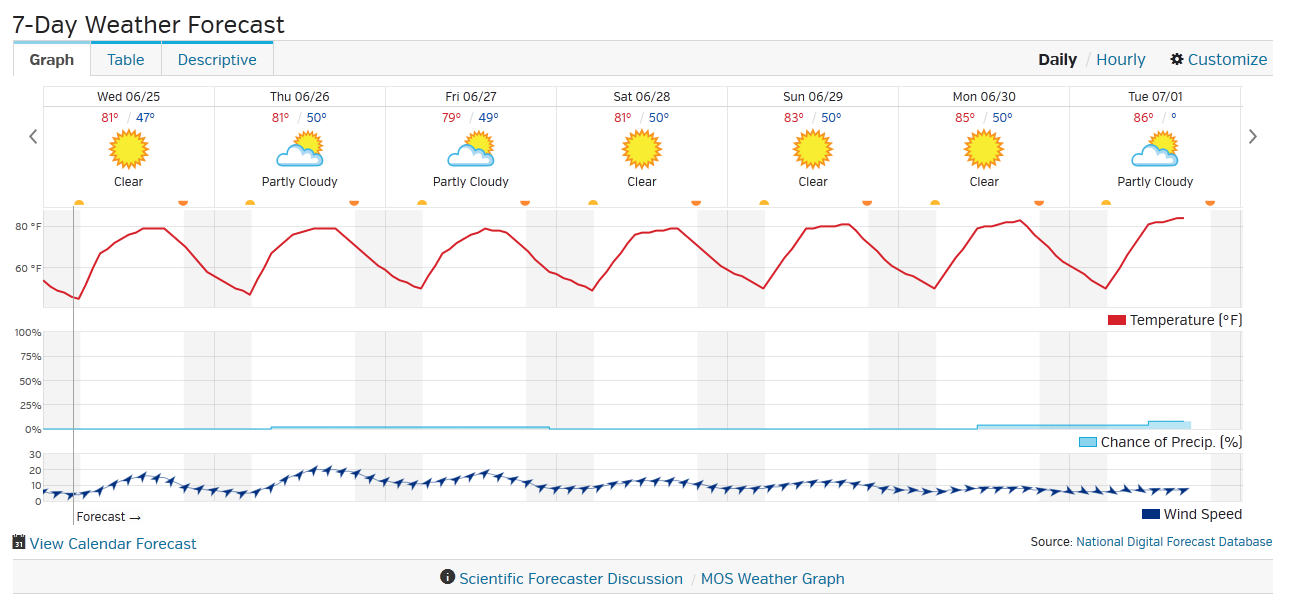 7-day graphical weather forecast from Wunderground.com.