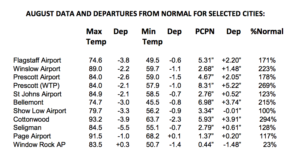 August temperatures and precipitation data departure from normal for Northern Arizona locations.