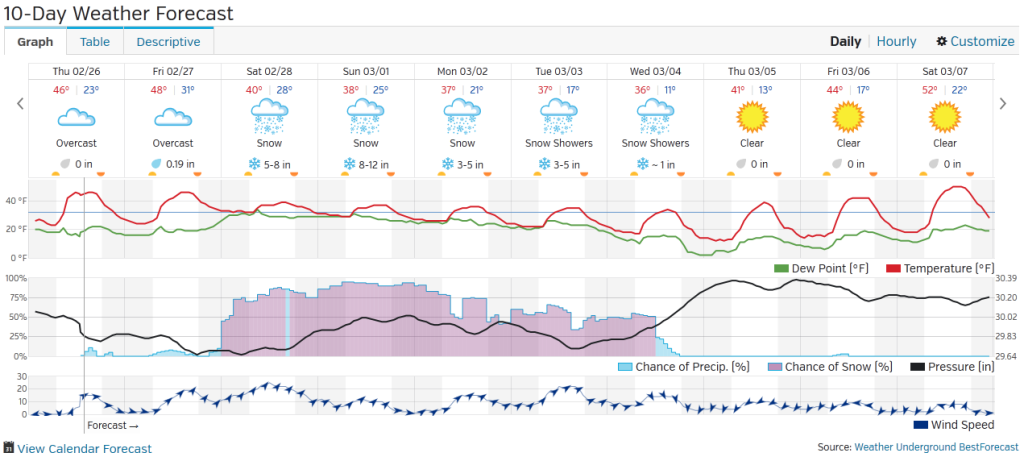 10-day weather outlook graphic from wunderground.com