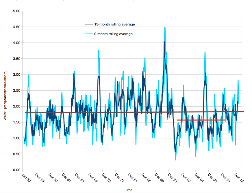 Nine and 13 month rolling averages of monthly precipiation.