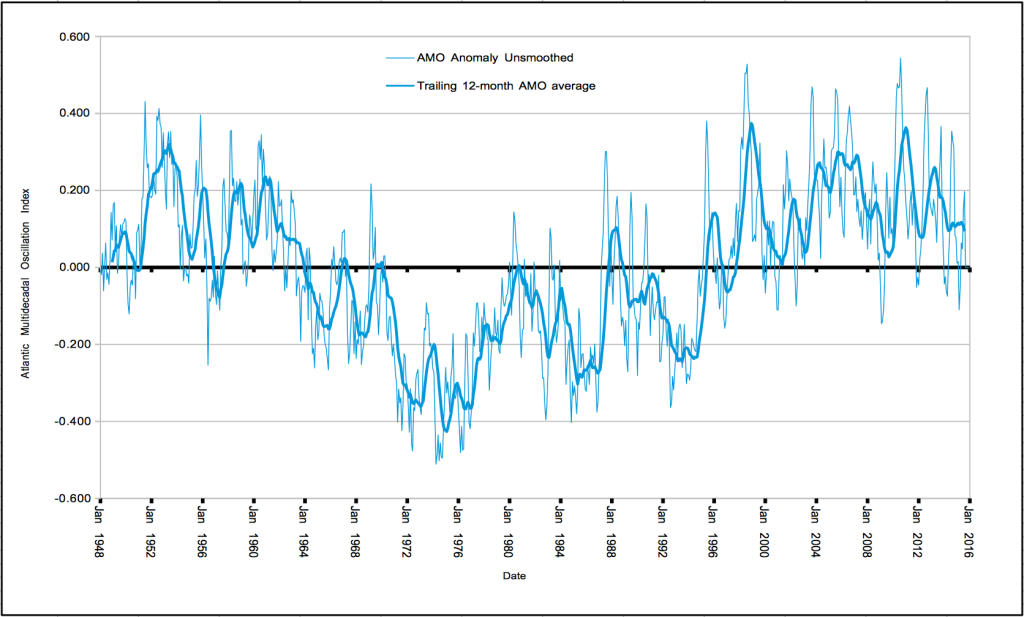 Atlantic Multidecadal Oscillation Index. (http://www.esrl.noaa.gov/psd/data/timeseries/AMO/)