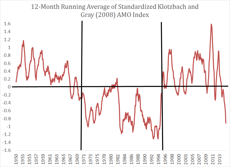 12-month running average of the Atlantic Multidecadal Oscillation. (Klotzbach and Gray, originally 2008, updated)