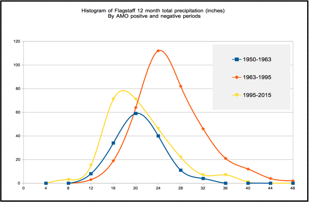 Histogram of 12 month total precipitation.