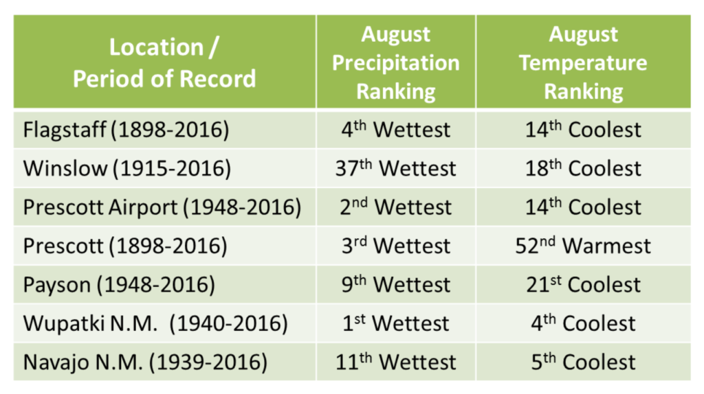 Monthly Temperature and Precipitation review for August 2016 from the National Weather Service in Flagstaff.