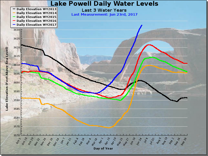 Lake Powell water level from water-data.com